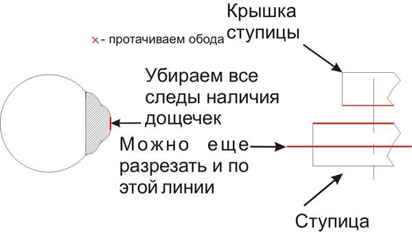 Технологии: Спицевание колес, фото #2